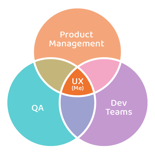 Role of a UX designer at Exterity